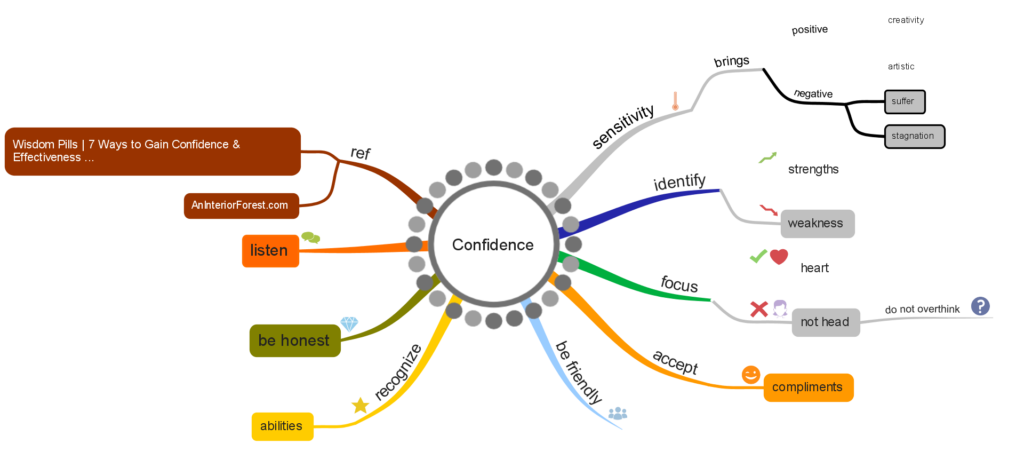 mindmap about confidence